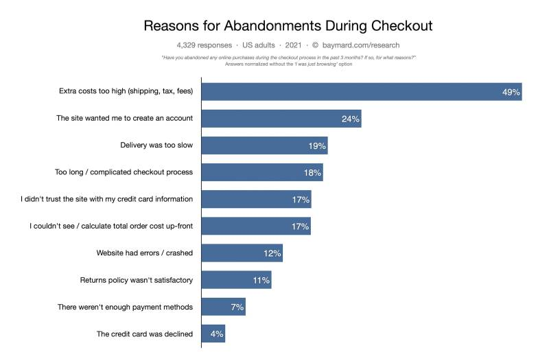 Why do people abandon their ecommerce shopping carts