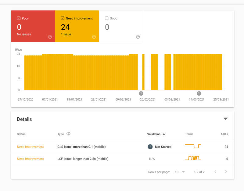 Google Search Console showing Core Web Vitals