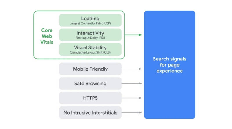 The factors that make up the search signals for page experience