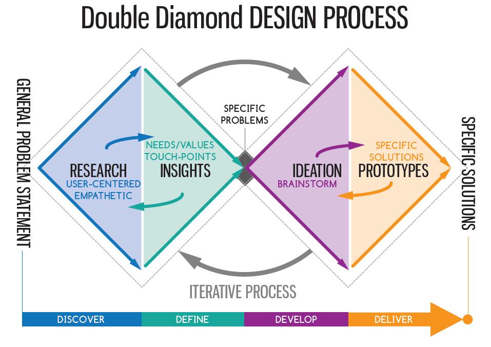 Double Diamond Model