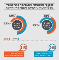 עצומה למען אפשרת נישואים אזרחים בישראל