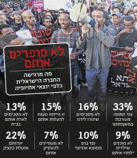 גזענות במדינת ישראל