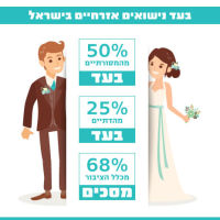 התרת נישואים אזרחיים בישראל