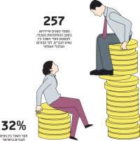 1עצומה על הבדלי שכר בין  נשים לגברים