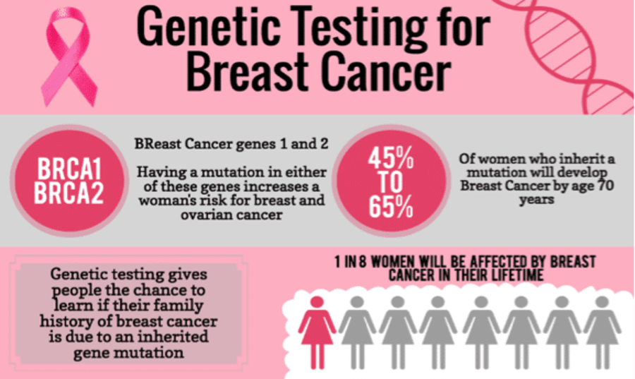 brca1-and-brca2-test-cost-in-india Image