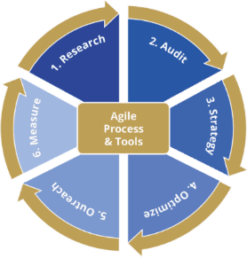 authoritas_seo_software_platform_and_content_strategy_automation