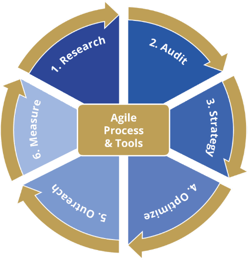 Agile processes and Tools chart