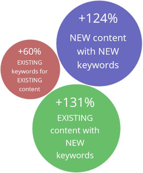 The following key metrics were found for Premier Inn