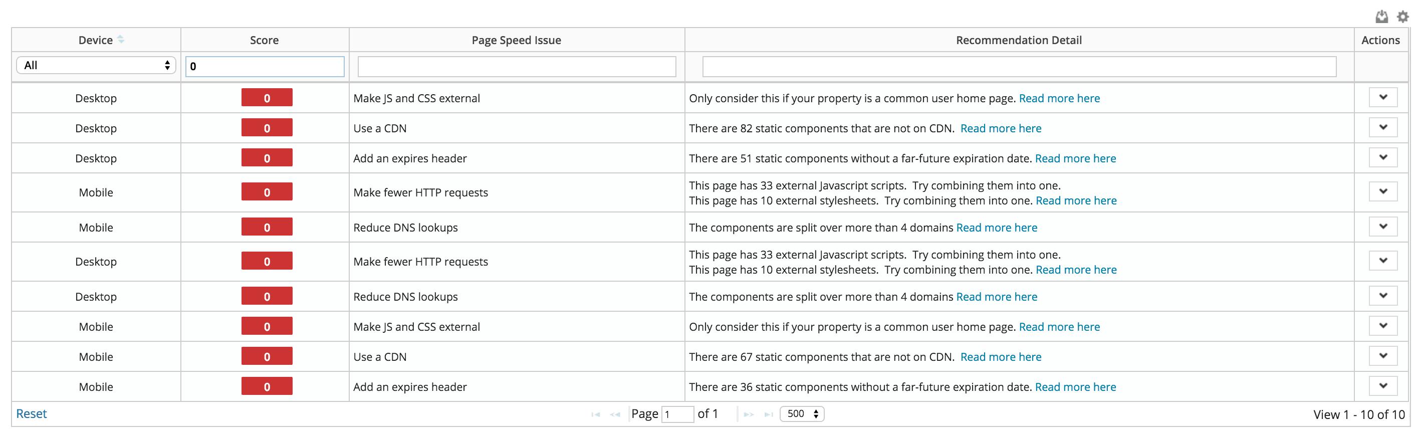 Urgent-errors