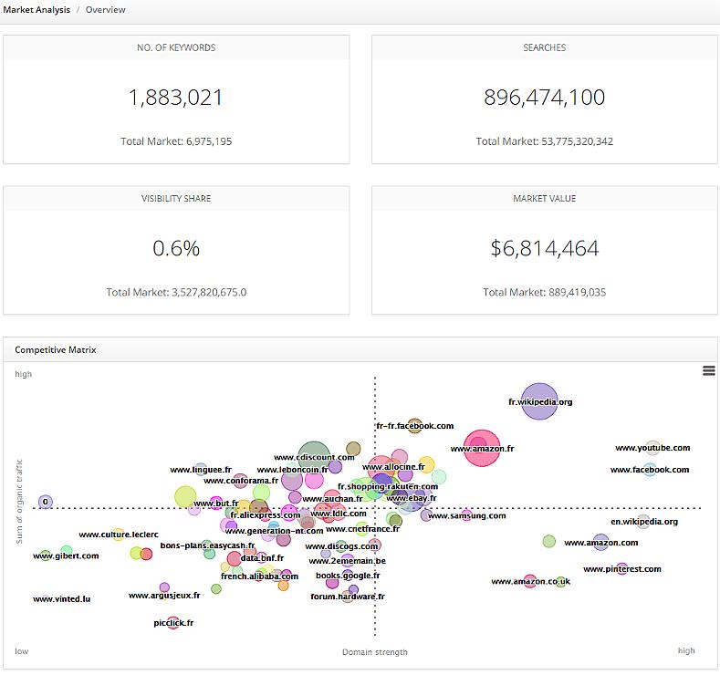 SEO Market Share Analysis