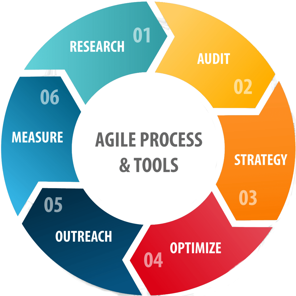 Marketing agile processes and tools graph