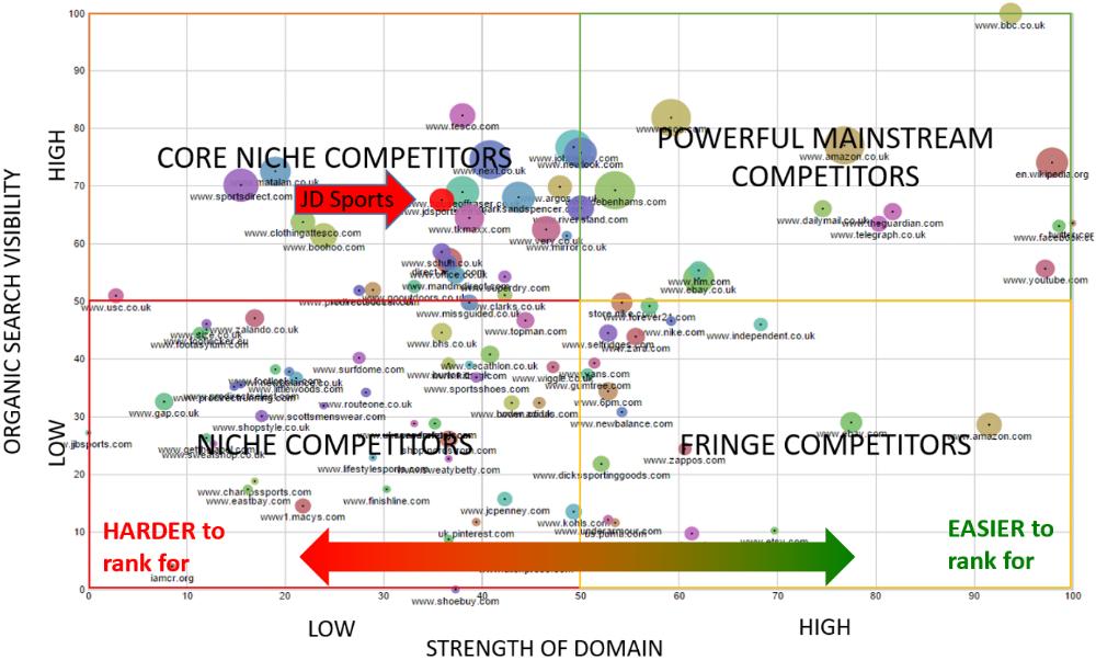 JD Sports' top 100 market domains