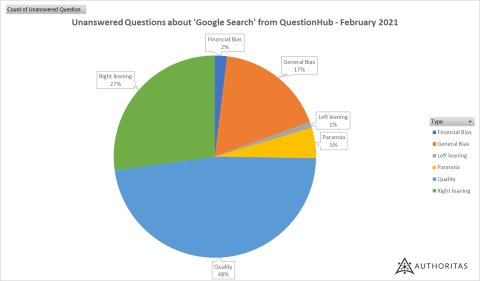 Categories of unanswered questions about Google Search from QuestionHub