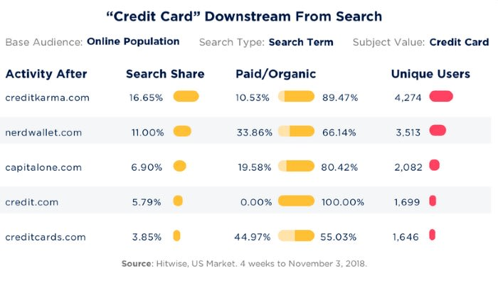 """Market Share data on """"Credit Card"""" from Hitwise"""