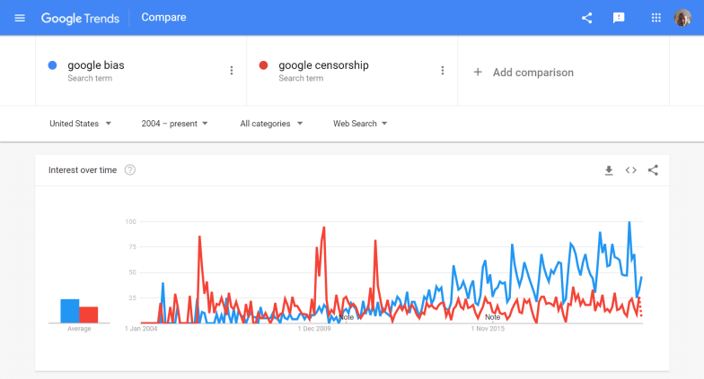 Trend chart showing an increase in searches over time for bias and censorship queries