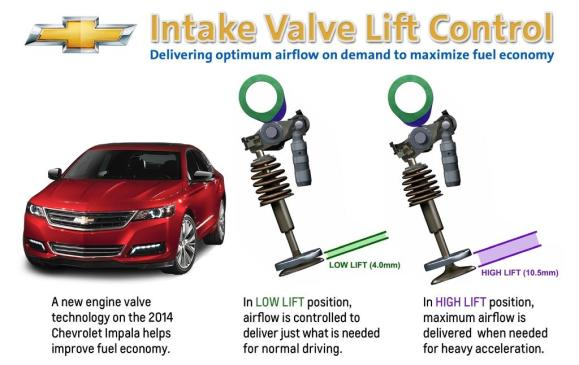 2014 Chevrolet Impala Intake Valve Lift Control