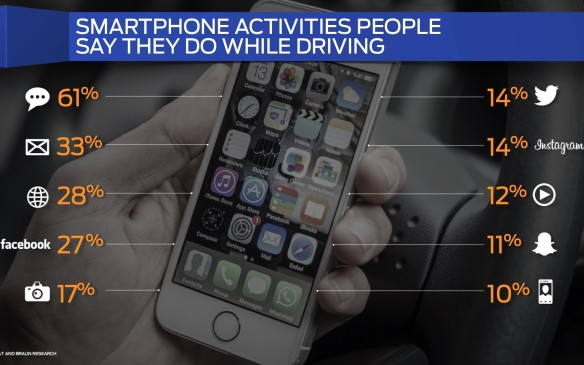 "<p>Almost two-thirds of the young respondents say they keep their smart phones within easy reach while driving; 30% admit to posting to their Twitter account while driving, ""all the time""; 27% believe they can safely shoot videos while driving; and 22% say they access social networks while at the wheel!</p>"