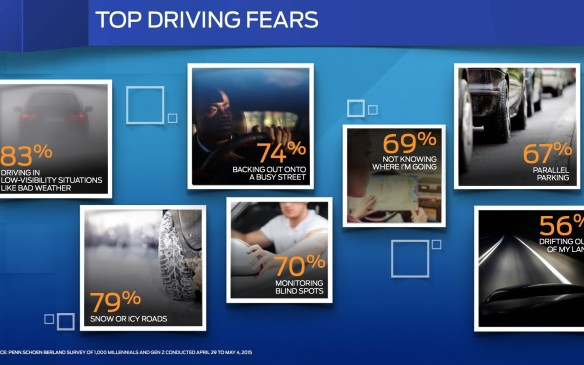 <p>They also fear driving in winter conditions, backing onto busy streets, monitoring blind spots and maneuvering into tight parking spaces. The survey showed 88% fear other motorists driving dangerously, 75% worry about public speaking, 74% death, 69% spiders and snakes.</p>