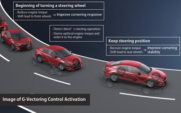 Mazda G-Vectoring Control at work