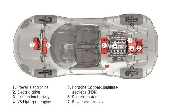 <p>Porsche 918 Spyder electric components</p>