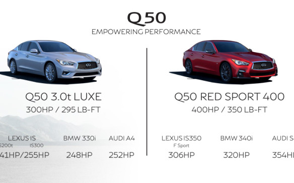 <p>Infiniti made a point of showing how the 3.0L engine compares with the competition from Lexus, BMW and Audi. Driving was far too relaxed in the Nashville area to appreciate the comparison, but the numbers speak for themselves.</p>