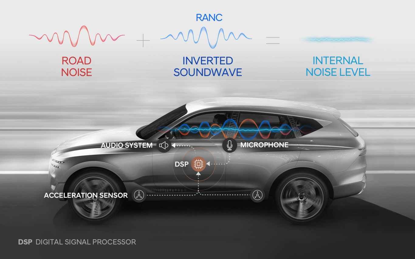 Hyundai noise cancelation system helps silence tire and road noise