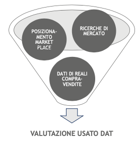valuation-grap