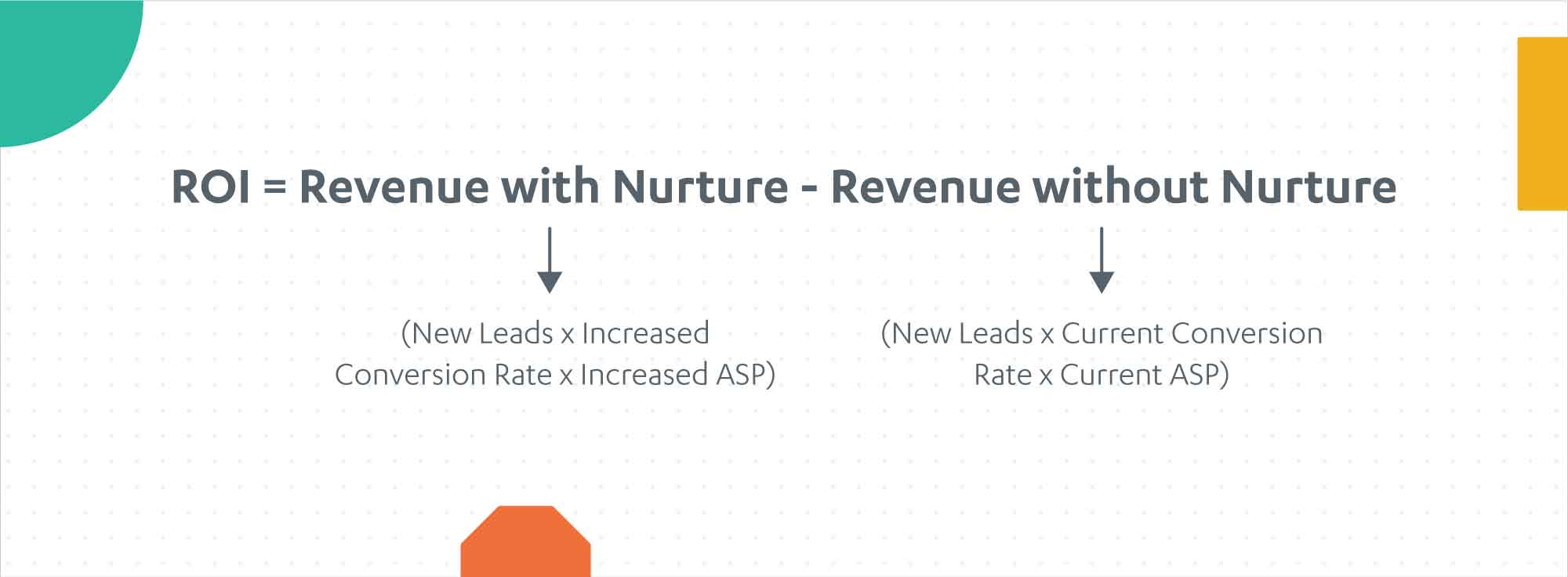 ROI of lead nurturing
