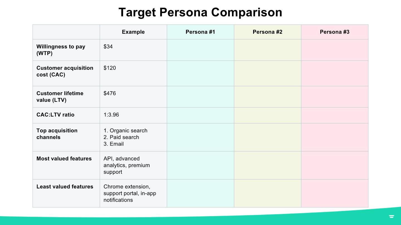 quantify target personas