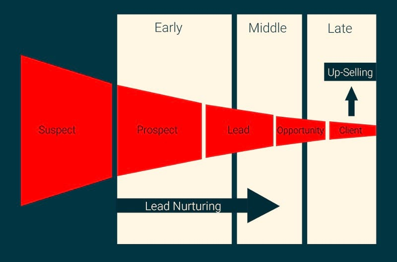 the sales funnel stages