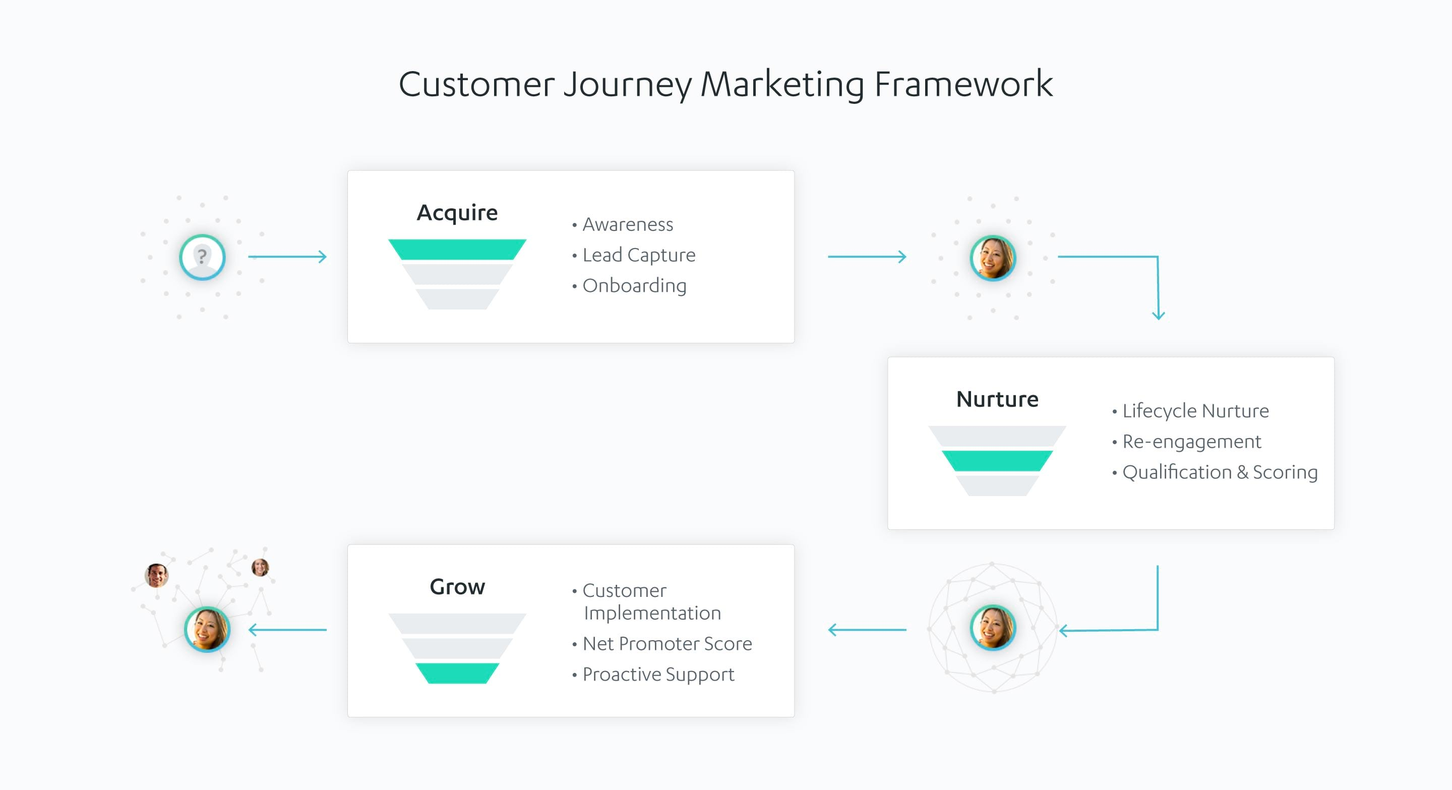 onmi channel marketing framework