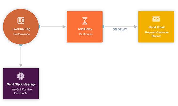 Autopilot live chat and slack integration journey