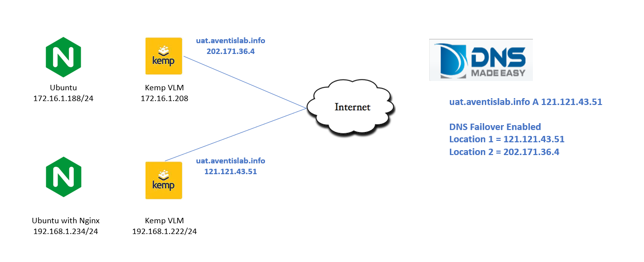 DNS Failover for Web Servers