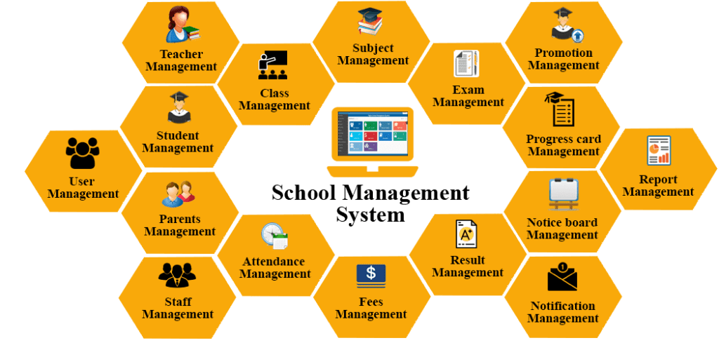 school management software connected with school accounting software screen