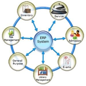 Important Features of School Management Software