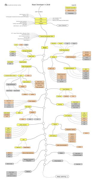 React Developer Roadmap