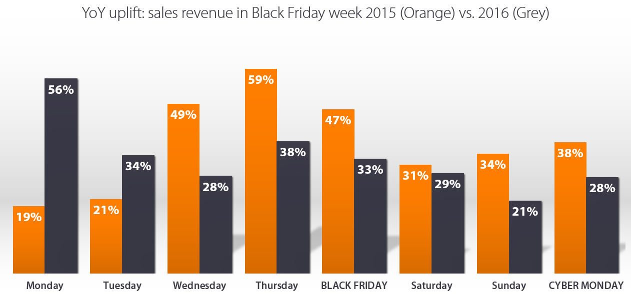 Black Friday YoY 2015 vs. 2016