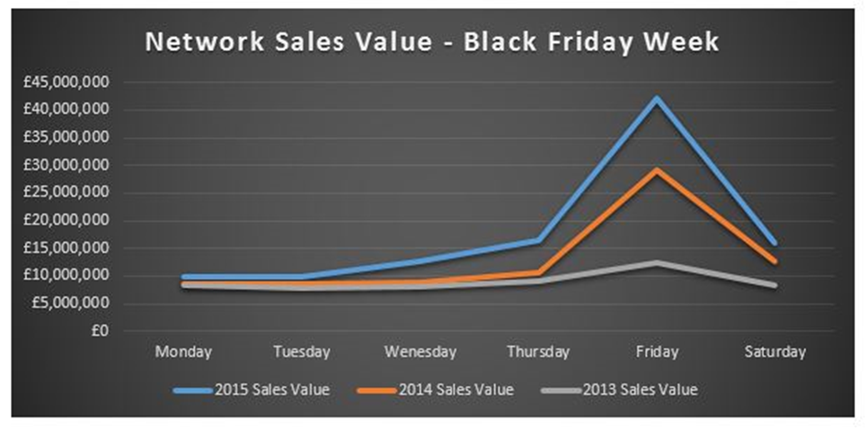 Black Friday week sales 2013 - 2015