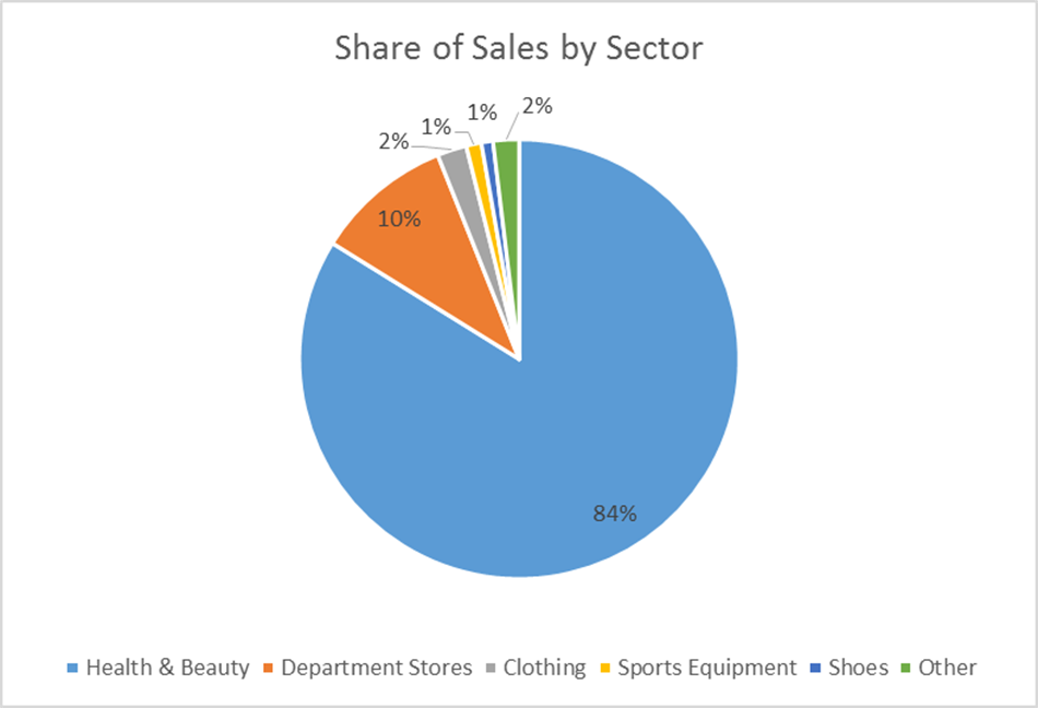 Sector share