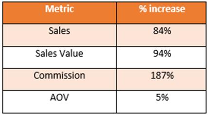 Metrics by YoY increase