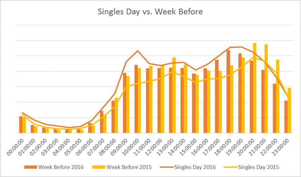 Week on week comparison
