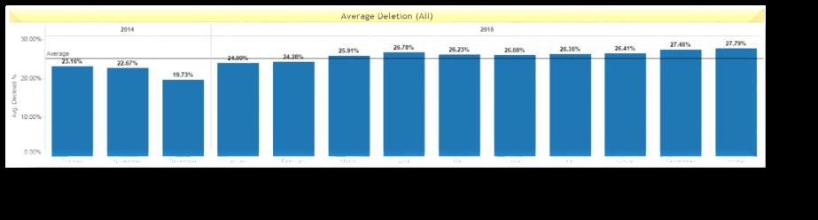 Average deletion rates