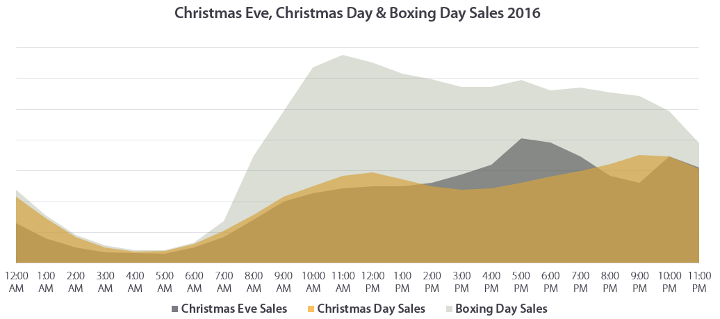 Christmas Eve, Christmas Day & Boxing Day Sales 2016