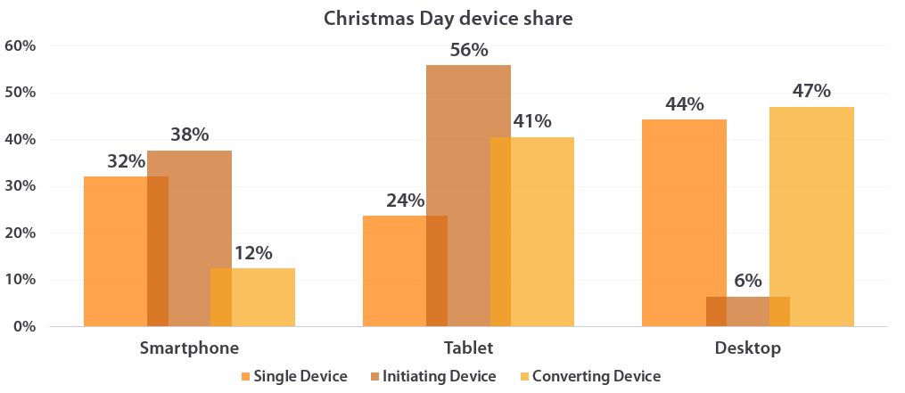 Share by device, Christmas Day
