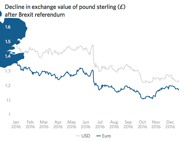 Decline in exchange value of pounds sterling after Brexit referendum