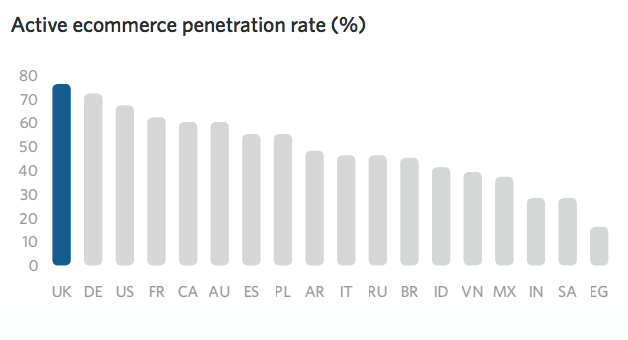 Active ecommerce penetration rate (%) (UK)