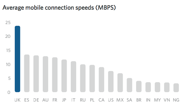 Average mobile connection speeds (MBPS)