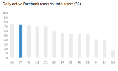 Daily active Facebook users vs. total users (%)