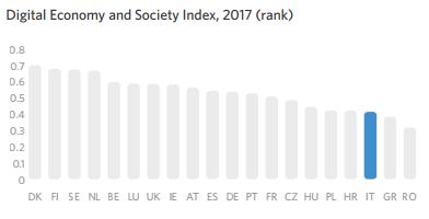 Digital Economy and Society Index, 2017 (rank)