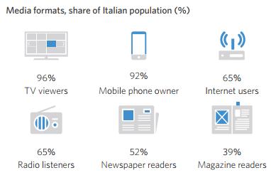 Media formats, share of Italian population (%)